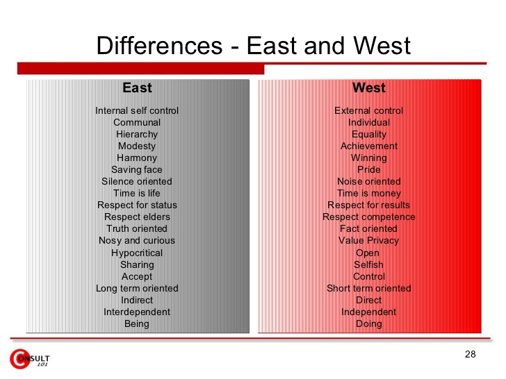 cultural differences between us and china Are you doing it the chinese way or the american way  he's picked up on a  few cultural differences between the people of china and the.